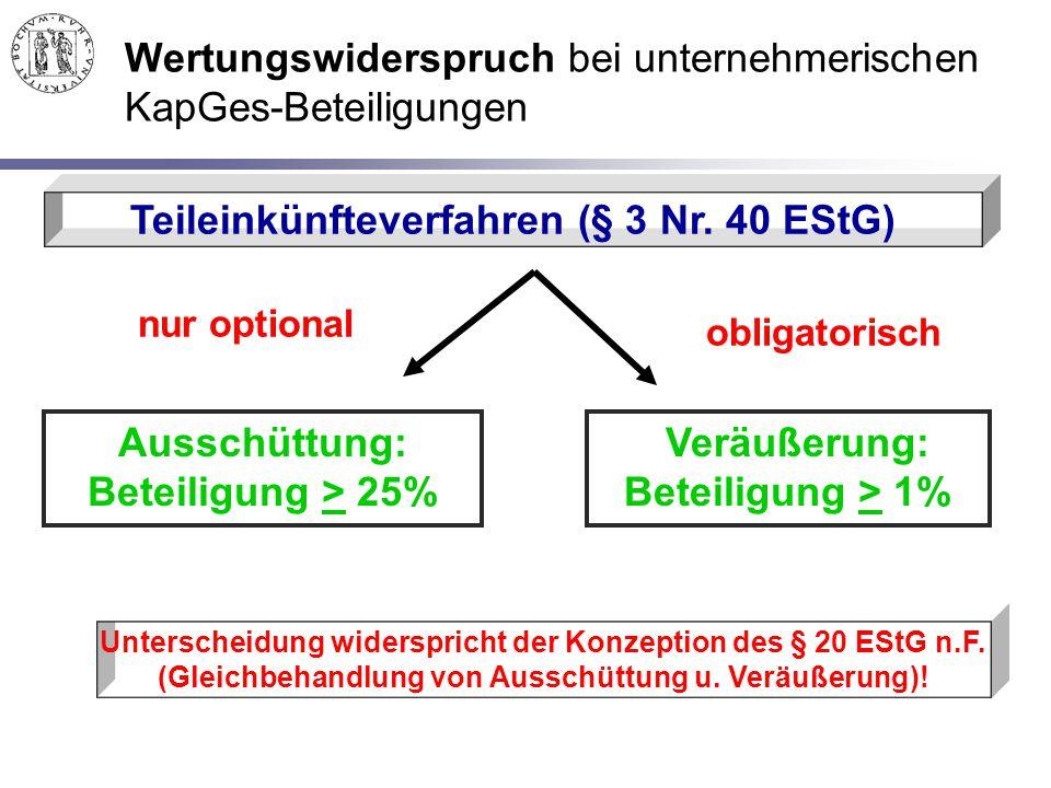Wertungswiderspruch bei unternehmerischen KapGes-Beteiligungen Teileinkünfteverfahren (§ 3 Nr. 40 EStG) Ausschüttung: Beteiligung > 25% Veräußerung: B