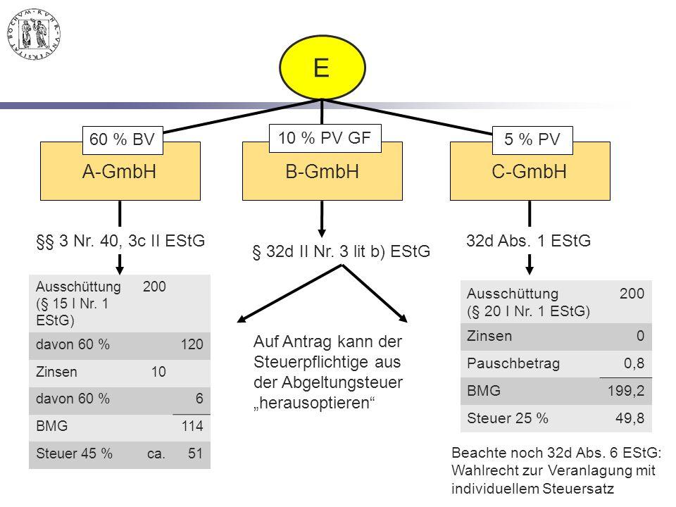 Ausschüttung (§ 15 I Nr. 1 EStG) 200 davon 60 %120 Zinsen10 davon 60 %6 BMG114 Steuer 45 %ca.51 Ausschüttung (§ 20 I Nr. 1 EStG) 200 Zinsen0 Pauschbet