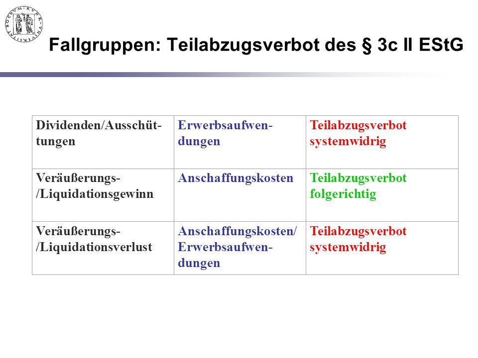 Fallgruppen: Teilabzugsverbot des § 3c II EStG Dividenden/Ausschüt- tungen Erwerbsaufwen- dungen Teilabzugsverbot systemwidrig Veräußerungs- /Liquidat