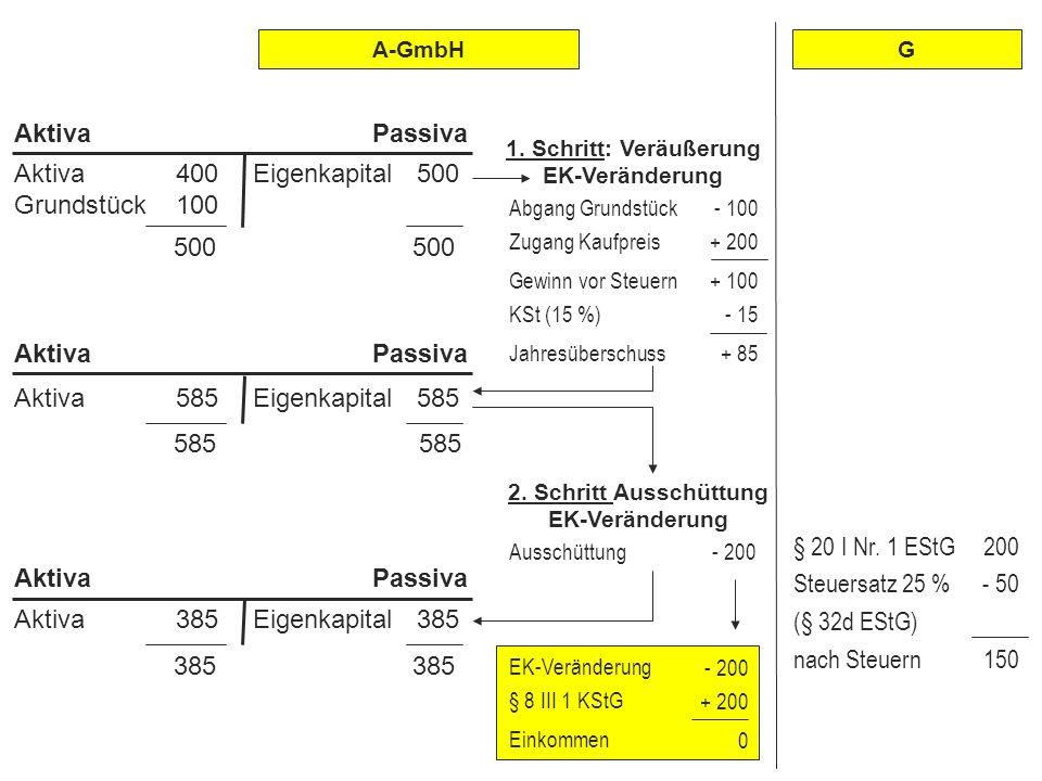 Abgrenzung zwischen Einkommenserzielung u. -verwendung 500 500 Aktiva 400 Grundstück 100 Eigenkapital 500 AktivaPassiva 1. Schritt: Veräußerung EK-Ver