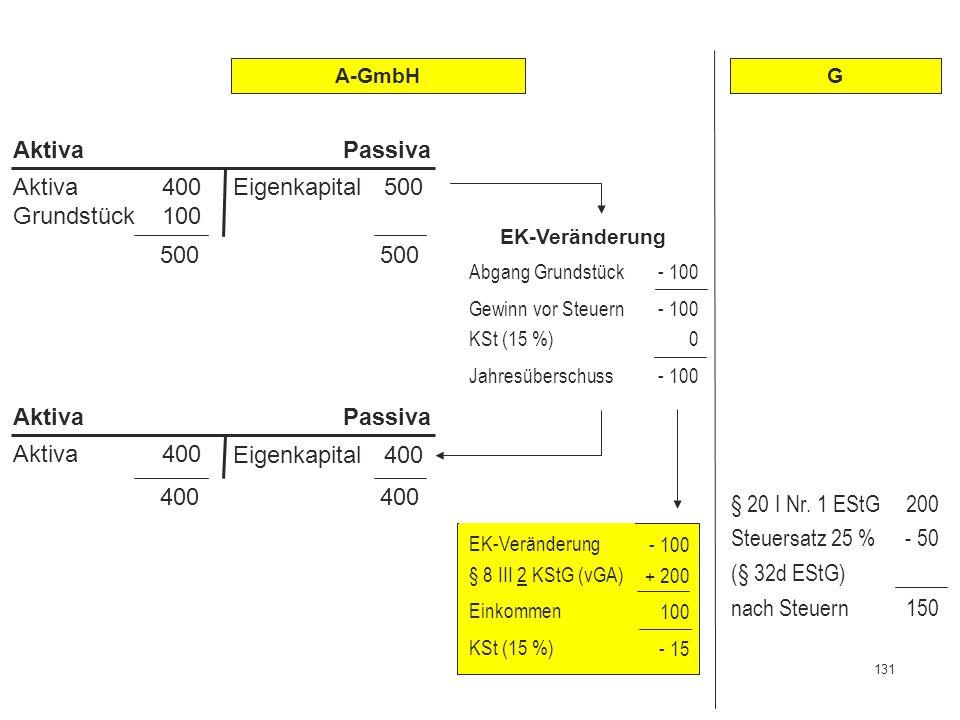 131 Abgrenzung zwischen Einkommenserzielung u. -verwendung 500 500 Aktiva 400 Grundstück 100 Eigenkapital 500 AktivaPassiva EK-Veränderung Abgang Grun