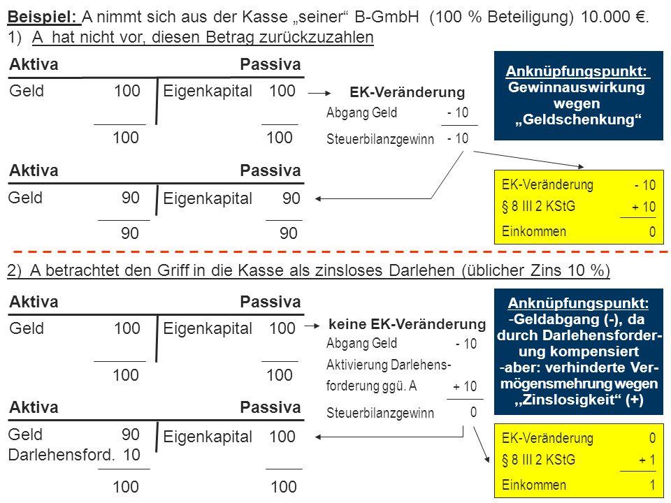 """Abgrenzung zwischen Einkommenserzielung u. -verwendung Beispiel: A nimmt sich aus der Kasse """"seiner"""" B-GmbH (100 % Beteiligung) 10.000 €. 1)A hat nich"""