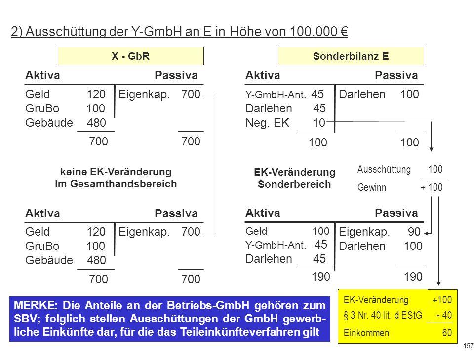 X - GbR 100 100 Y-GmbH-Ant. 45 Darlehen 45 Neg. EK 10 Darlehen 100 AktivaPassiva Sonderbilanz E 2) Ausschüttung der Y-GmbH an E in Höhe von 100.000 €