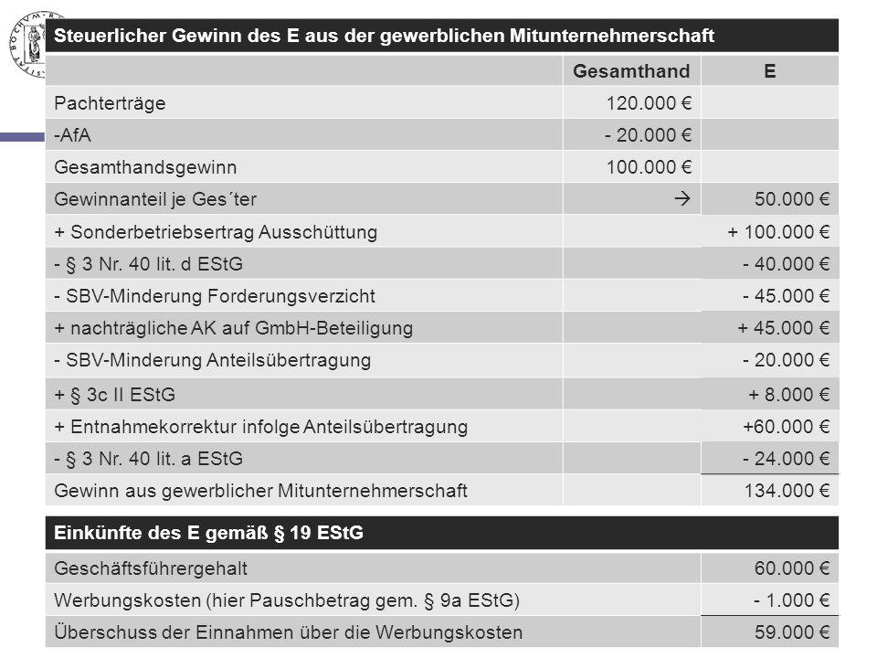Steuerlicher Gewinn des E aus der gewerblichen Mitunternehmerschaft GesamthandE Pachterträge120.000 € -AfA- 20.000 € Gesamthandsgewinn100.000 € Gewinn
