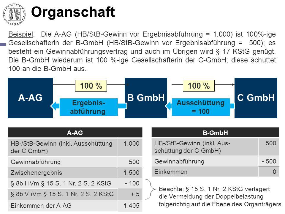 Organschaft A-AGB GmbH 100 % A-AG HB-/StB-Gewinn (inkl. Ausschüttung der C GmbH) 1.000 Gewinnabführung500 Zwischenergebnis1.500 § 8b I iVm § 15 S. 1 N