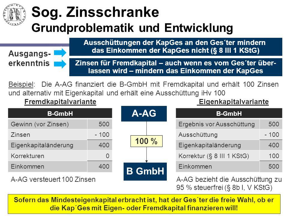 173 Sog. Zinsschranke Grundproblematik und Entwicklung A-AG B GmbH 100 % Ausschüttungen der KapGes an den Ges´ter mindern das Einkommen der KapGes nic