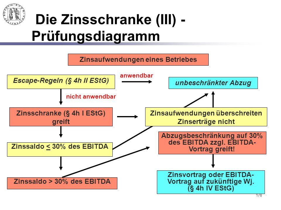178 Die Zinsschranke (III) - Prüfungsdiagramm Escape-Regeln (§ 4h II EStG) Zinsschranke (§ 4h I EStG) greift Abzugsbeschränkung auf 30% des EBITDA zzg