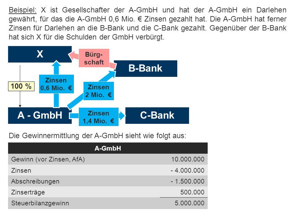 Abgrenzung zwischen Einkommenserzielung u. -verwendung Beispiel: X ist Gesellschafter der A-GmbH und hat der A-GmbH ein Darlehen gewährt, für das die