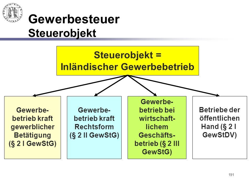 191 Gewerbesteuer Steuerobjekt Gewerbe- betrieb kraft gewerblicher Betätigung (§ 2 I GewStG) Steuerobjekt = Inländischer Gewerbebetrieb Gewerbe- betri