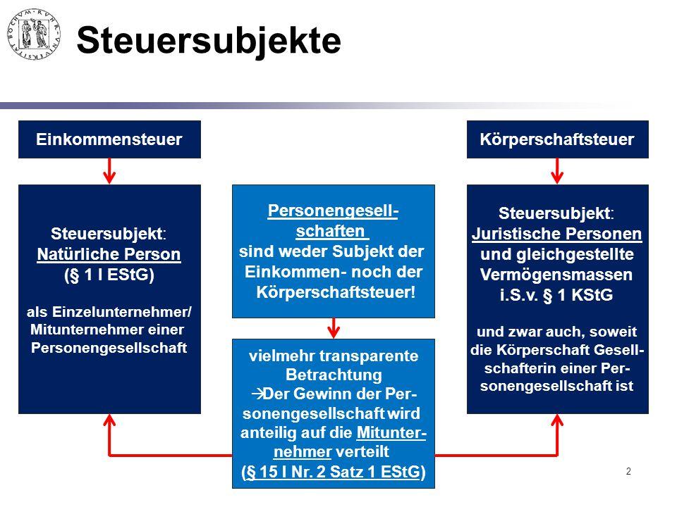 2 Steuersubjekte EinkommensteuerKörperschaftsteuer Steuersubjekt: Natürliche Person (§ 1 I EStG) als Einzelunternehmer/ Mitunternehmer einer Personeng