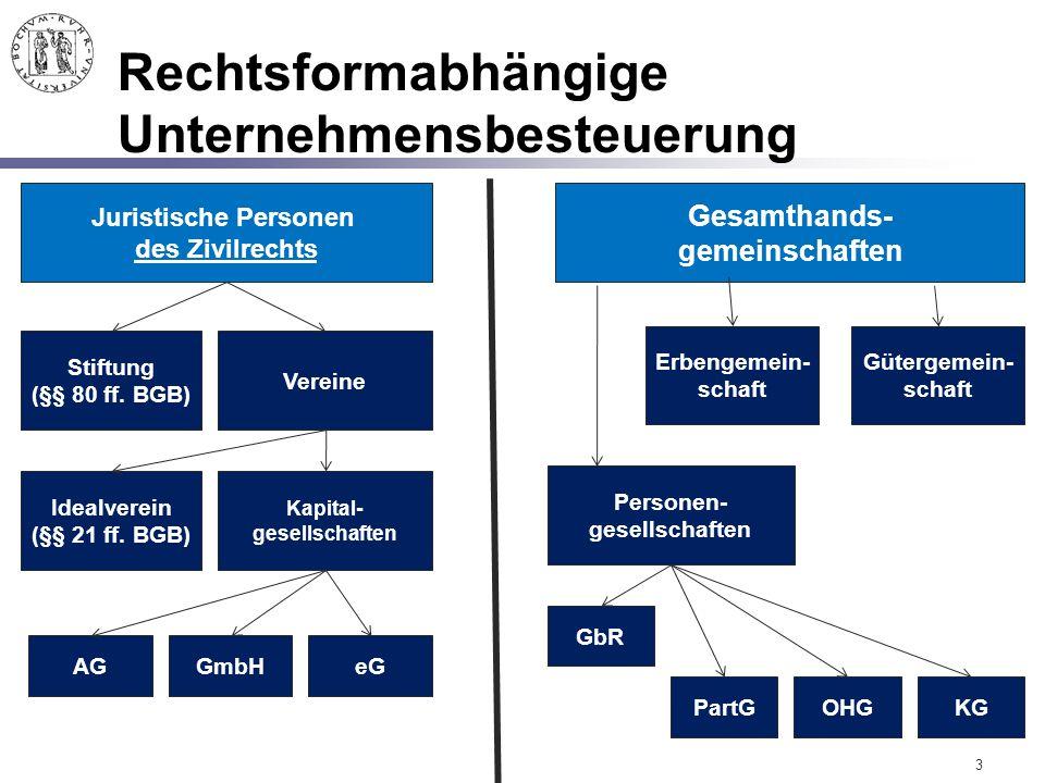 Rechtsformabhängige Unternehmensbesteuerung 3 AG Kapital- gesellschaften Vereine Idealverein (§§ 21 ff. BGB) Juristische Personen des Zivilrechts Gesa