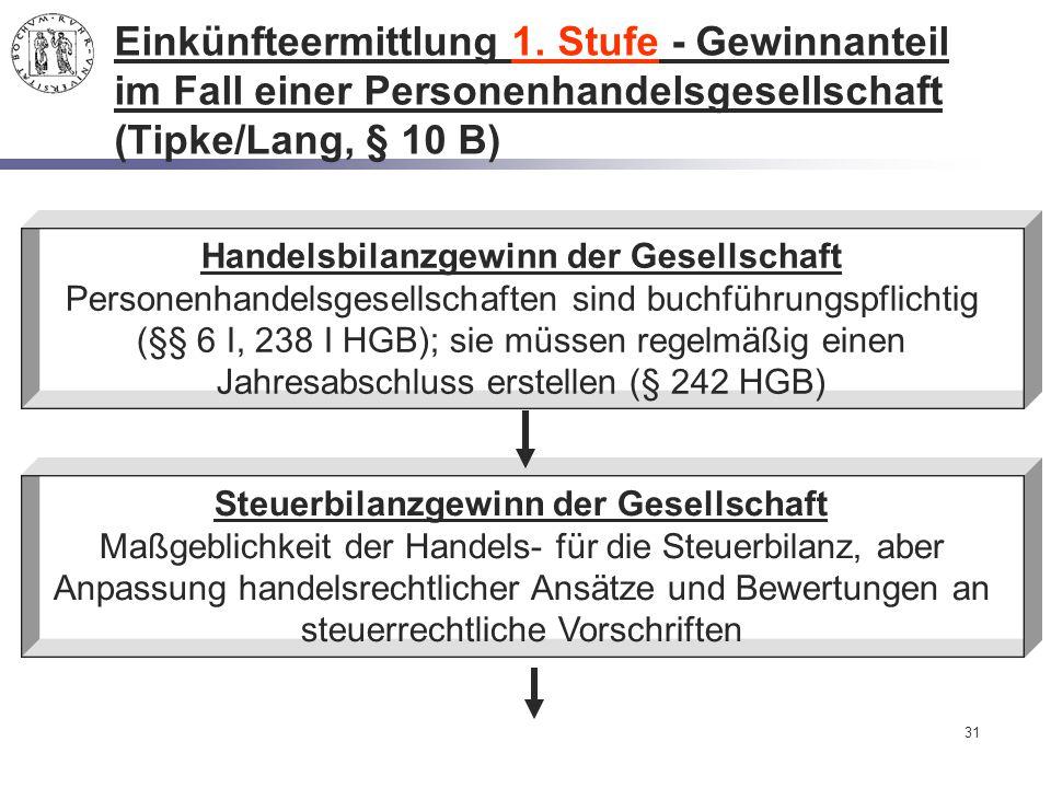 31 Einkünfteermittlung 1. Stufe - Gewinnanteil im Fall einer Personenhandelsgesellschaft (Tipke/Lang, § 10 B) Handelsbilanzgewinn der Gesellschaft Per