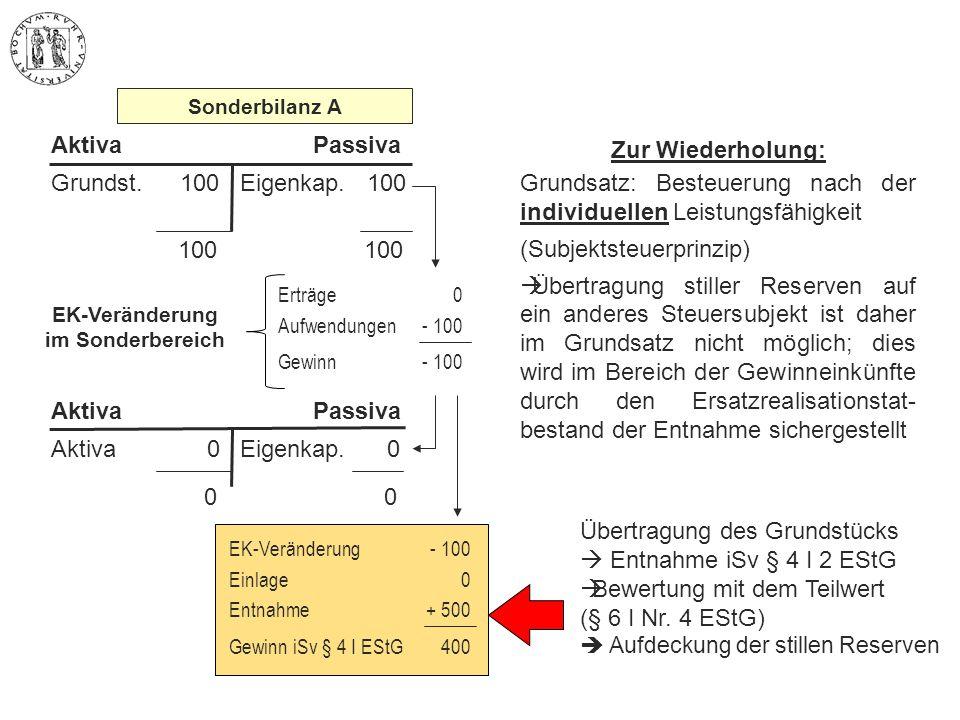 100 100 Grundst. 100Eigenkap. 100 AktivaPassiva EK-Veränderung im Sonderbereich Erträge Aufwendungen Gewinn 0 - 100 Sonderbilanz A 0 0 Aktiva 0 Aktiva