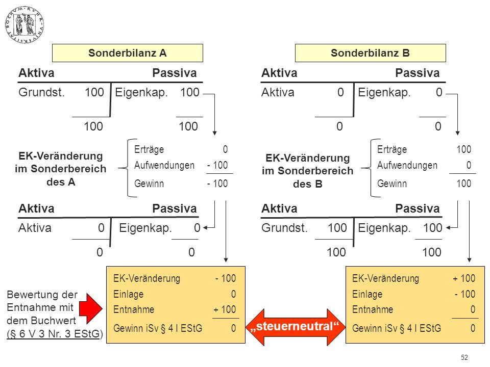 52 100 100 Grundst. 100Eigenkap. 100 AktivaPassiva EK-Veränderung im Sonderbereich des A Erträge Aufwendungen Gewinn 0 - 100 Sonderbilanz A 0 0 Aktiva