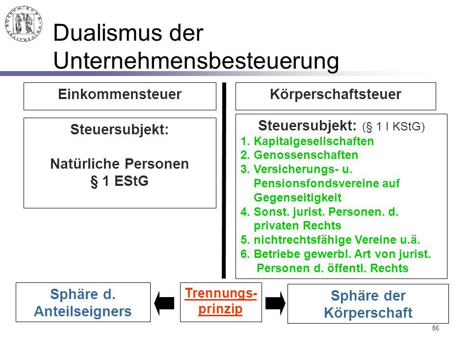 86 Dualismus der Unternehmensbesteuerung Einkommensteuer Steuersubjekt: Natürliche Personen § 1 EStG Steuersubjekt: (§ 1 I KStG) 1. Kapitalgesellschaf