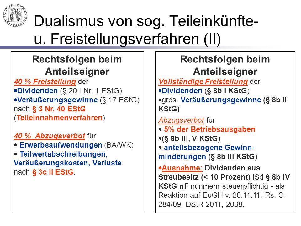 94 Dualismus von sog. Teileinkünfte- u. Freistellungsverfahren (II) Rechtsfolgen beim Anteilseigner 40 % Freistellung der  Dividenden (§ 20 I Nr. 1 E