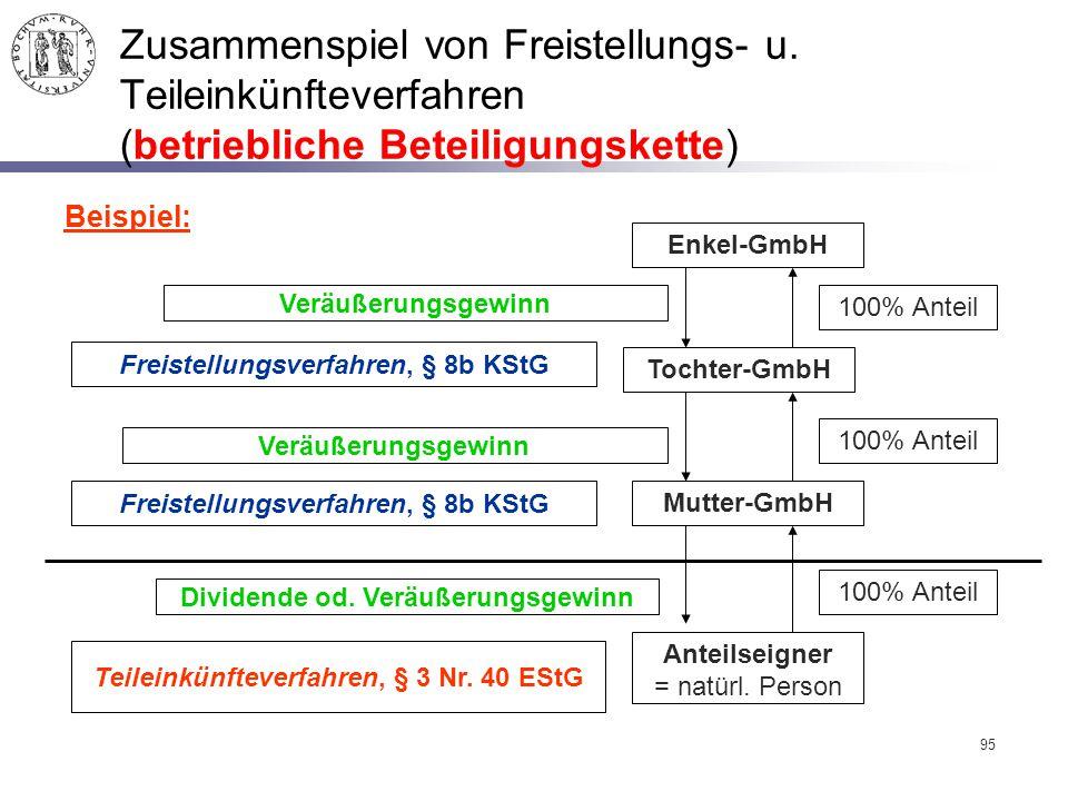 95 Zusammenspiel von Freistellungs- u. Teileinkünfteverfahren (betriebliche Beteiligungskette) Enkel-GmbH Tochter-GmbH Mutter-GmbH 100% Anteil Freiste