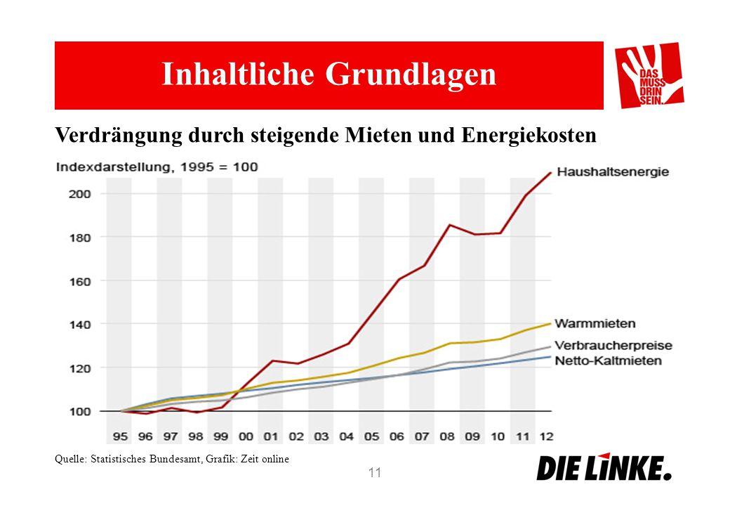 Inhaltliche Grundlagen 11 Verdrängung durch steigende Mieten und Energiekosten Quelle: Statistisches Bundesamt, Grafik: Zeit online