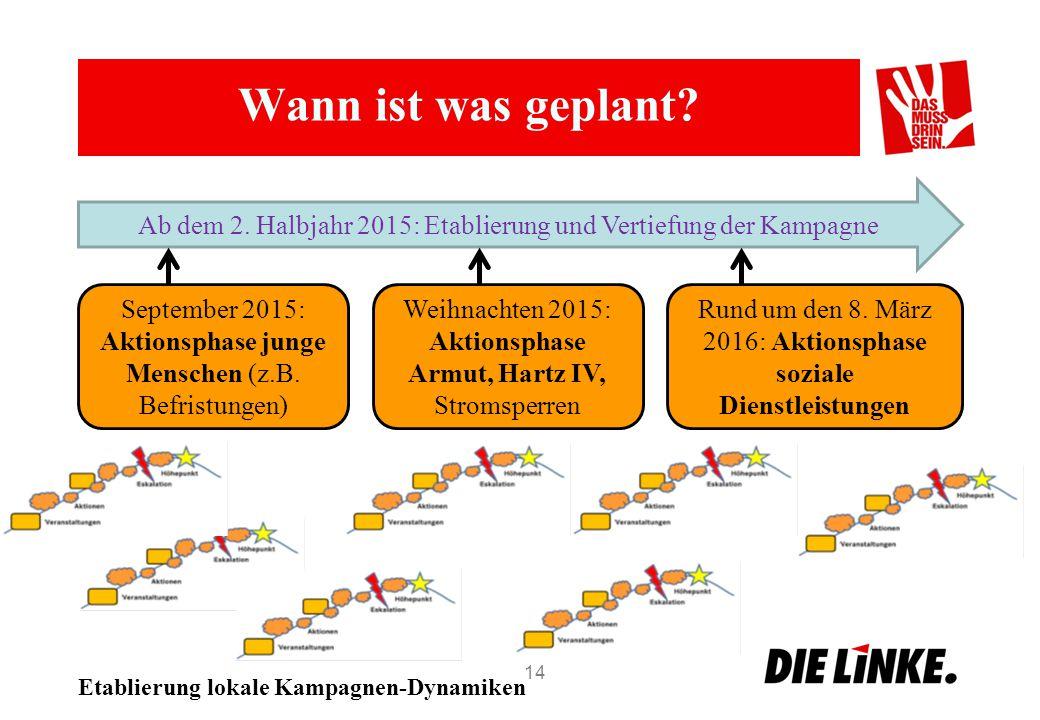 Wann ist was geplant? 14 Ab dem 2. Halbjahr 2015: Etablierung und Vertiefung der Kampagne September 2015: Aktionsphase junge Menschen (z.B. Befristung