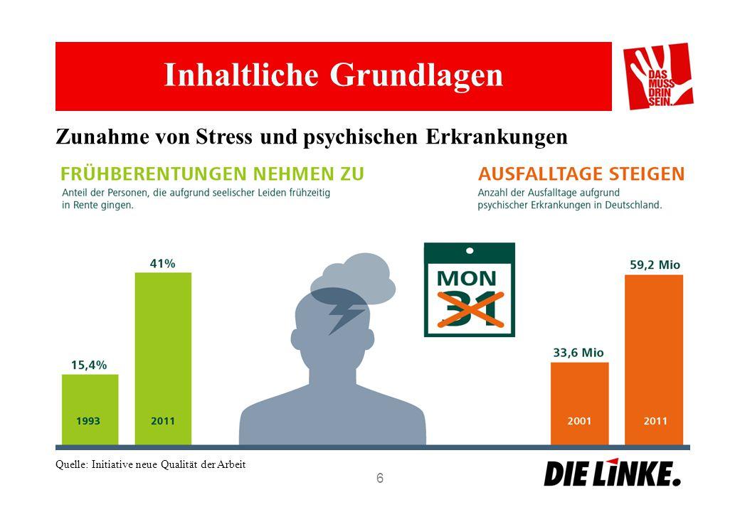 Inhaltliche Grundlagen 6 Quelle: Initiative neue Qualität der Arbeit Zunahme von Stress und psychischen Erkrankungen