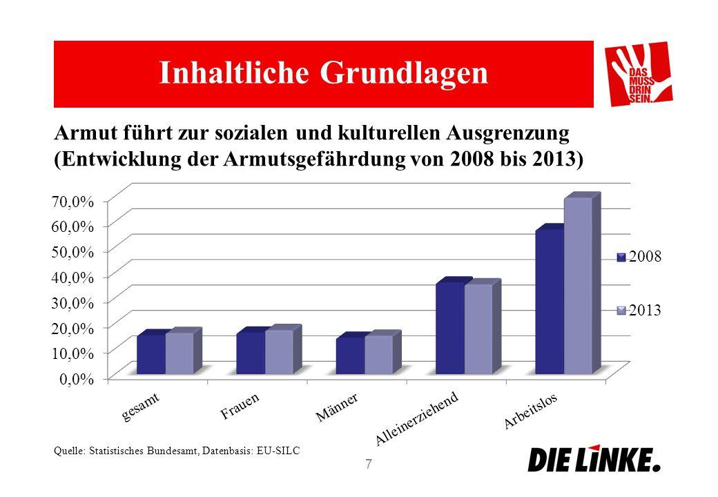 """Inhaltliche Grundlagen 8 Frauen in prekären Arbeits- und Lebensverhältnissen WasFrauenMänner Erwerbstätigkeit der 20- bis 64-Jährigen in Prozent (2012)71,581,8 Anteil Befristungen in Prozent (2012)8,86,3 Anteil an Minijobs in Prozent (Juni 2013)62,237,8 Teilzeitanteil an sozialversicherungspflichtiger Beschäftigung in Prozent (Juni 2013) 44,99,0 Anteil mit Wochenendarbeit in Prozent (2012)26,222,0 Niedriglohnanteil an Erwerbstätigen (2011: weniger als 9,14 Euro die Stunde, Niedriglohnschwelle des IAQ) 29,618,6 Anteil an Erwerbstätigen in Hartz IV (Aufstocker)54,545,5 Gender Pay Gap (Unterschied Bruttostundenverdienst Männer – Frauen in Prozent, 2012) 22 Quelle: Kleine Anfrage der Bundestagfraktion DIE LINKE """"Steigende Erwerbstätigkeit von Frauen und ihre anhaltende Benachteiligung auf dem Arbeitsmarkt (Drs."""