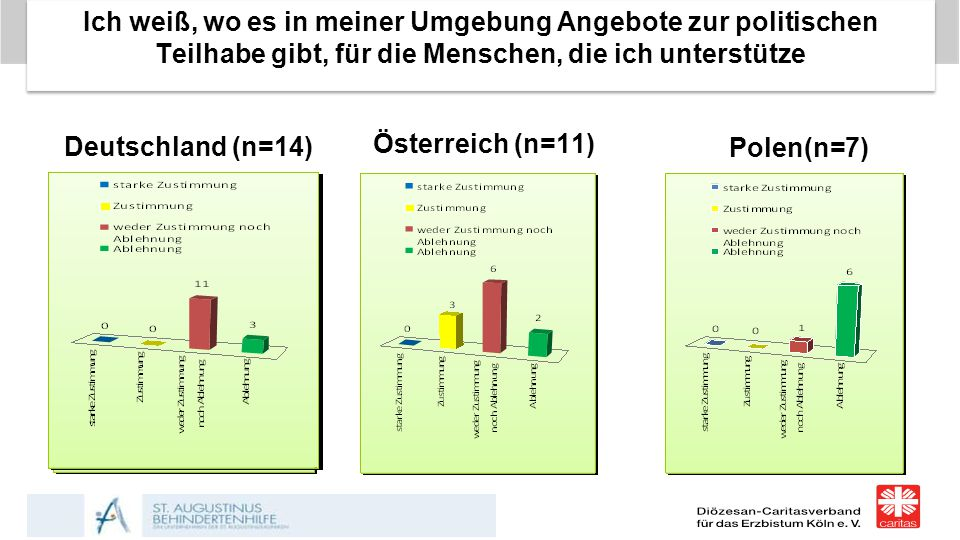 Ich weiß, wo es in meiner Umgebung Angebote zur politischen Teilhabe gibt, für die Menschen, die ich unterstütze Deutschland (n=14) Österreich (n=11)