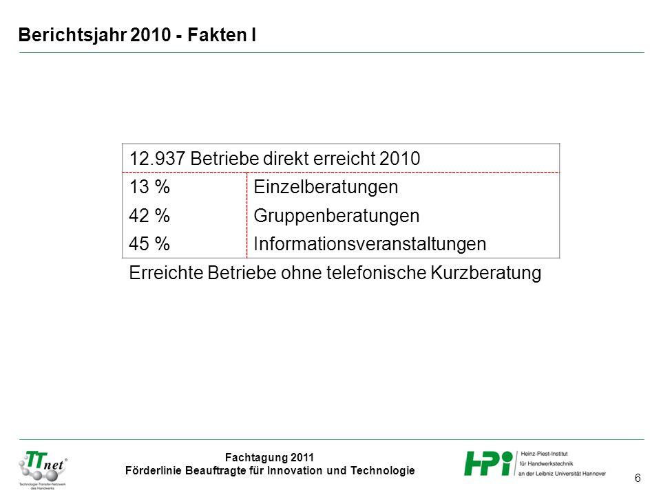 6 Fachtagung 2011 Förderlinie Beauftragte für Innovation und Technologie Berichtsjahr 2010 - Fakten I 12.937 Betriebe direkt erreicht 2010 13 %Einzelb