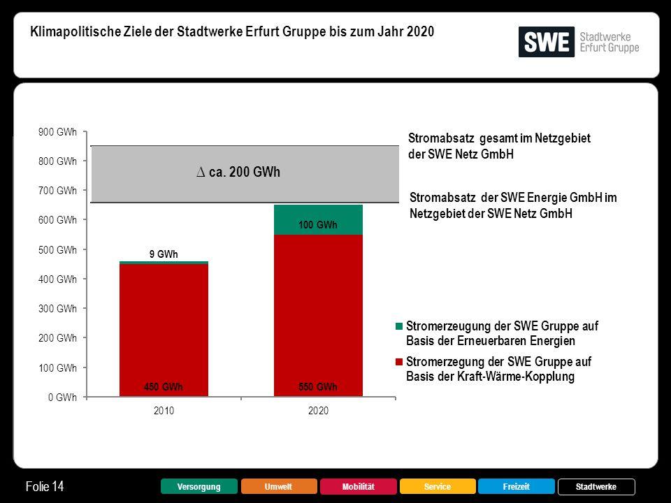 Klimapolitische Ziele der Stadtwerke Erfurt Gruppe bis zum Jahr 2020 Folie 14 VersorgungUmwelt Mobilität FreizeitService Stadtwerke ∆ ca. 200 GWh Stro