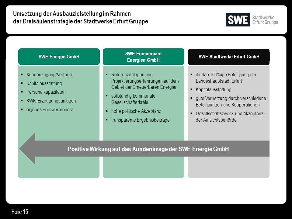 Folie 15 Umsetzung der Ausbauzielstellung im Rahmen der Dreisäulenstrategie der Stadtwerke Erfurt Gruppe SWE Energie GmbH SWE Erneuerbare Energien Gmb