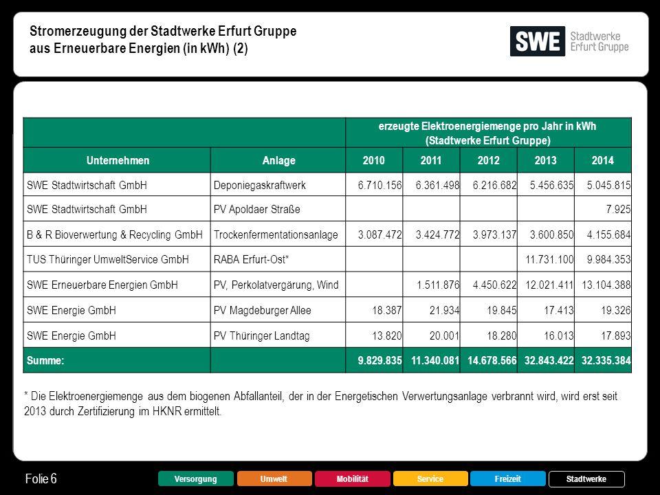 Stromerzeugung der Stadtwerke Erfurt Gruppe aus Erneuerbare Energien (in kWh) (2) Folie 6 VersorgungUmwelt Mobilität FreizeitService Stadtwerke erzeug