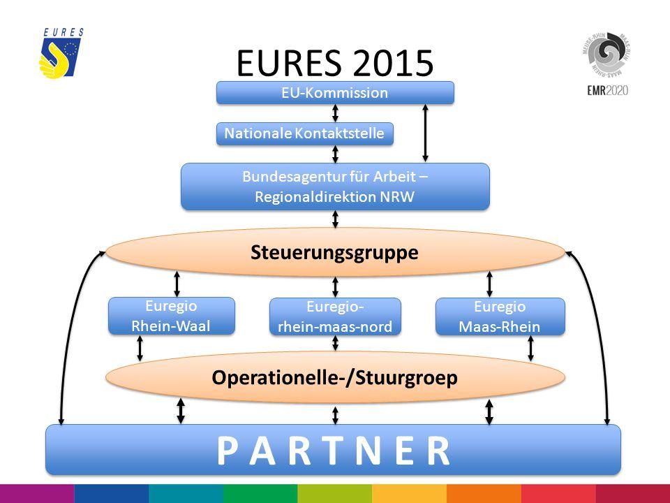 EURES 2015 EU-Kommission Nationale Kontaktstelle Bundesagentur für Arbeit – Regionaldirektion NRW Steuerungsgruppe Euregio Rhein-Waal Euregio Rhein-Wa