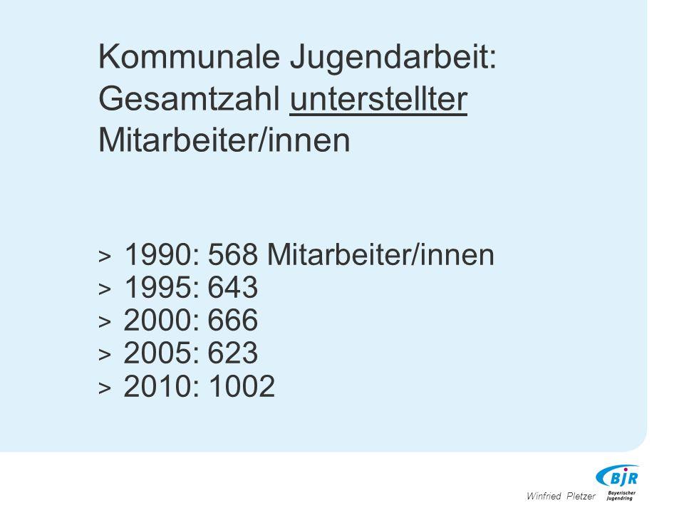 Winfried Pletzer Kommunale Jugendarbeit: Gesamtzahl unterstellter Mitarbeiter/innen > 1990: 568 Mitarbeiter/innen > 1995: 643 > 2000: 666 > 2005: 623
