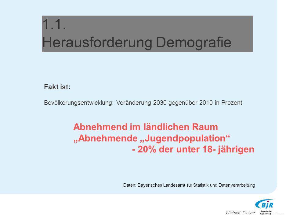 Winfried Pletzer 1.1. Herausforderung Demografie Fakt ist: Bevölkerungsentwicklung: Veränderung 2030 gegenüber 2010 in Prozent Abnehmend im ländlichen