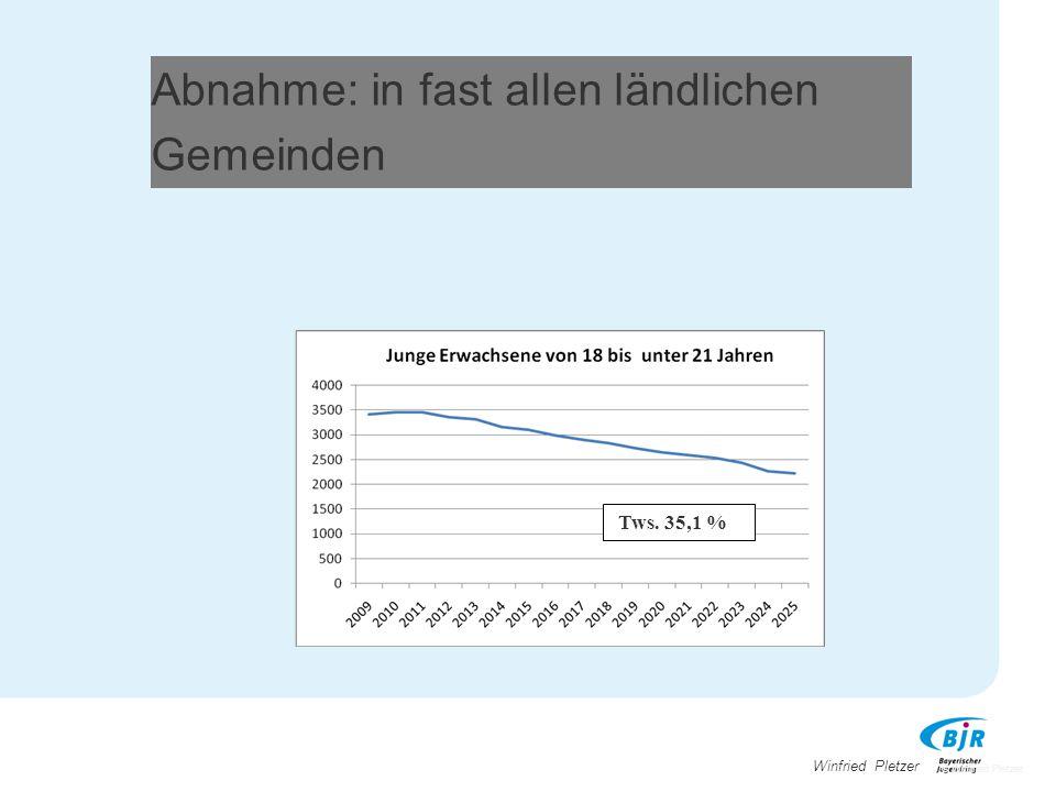 """Veränderung der """"Jugendpopulation 2030 gegenüber 2010: Niederbayern Landkreis Regen: Unter 18 Jahren:-17,7%- 24,7% 16 – 19 Jährige:-25,7%- 33,6% !!."""