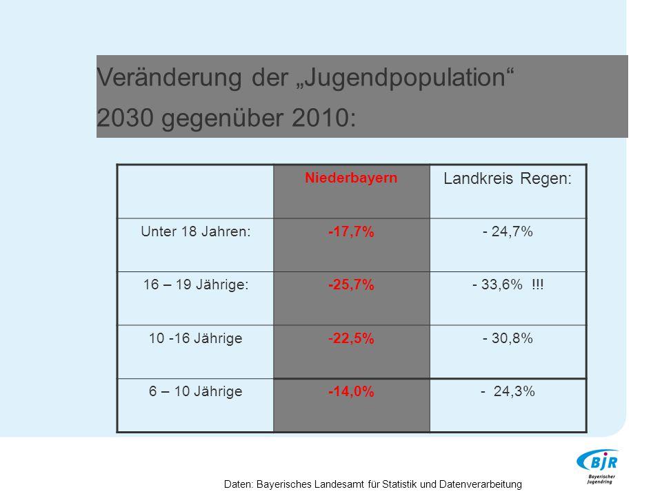 """Veränderung der """"Jugendpopulation"""" 2030 gegenüber 2010: Niederbayern Landkreis Regen: Unter 18 Jahren:-17,7%- 24,7% 16 – 19 Jährige:-25,7%- 33,6% !!!"""