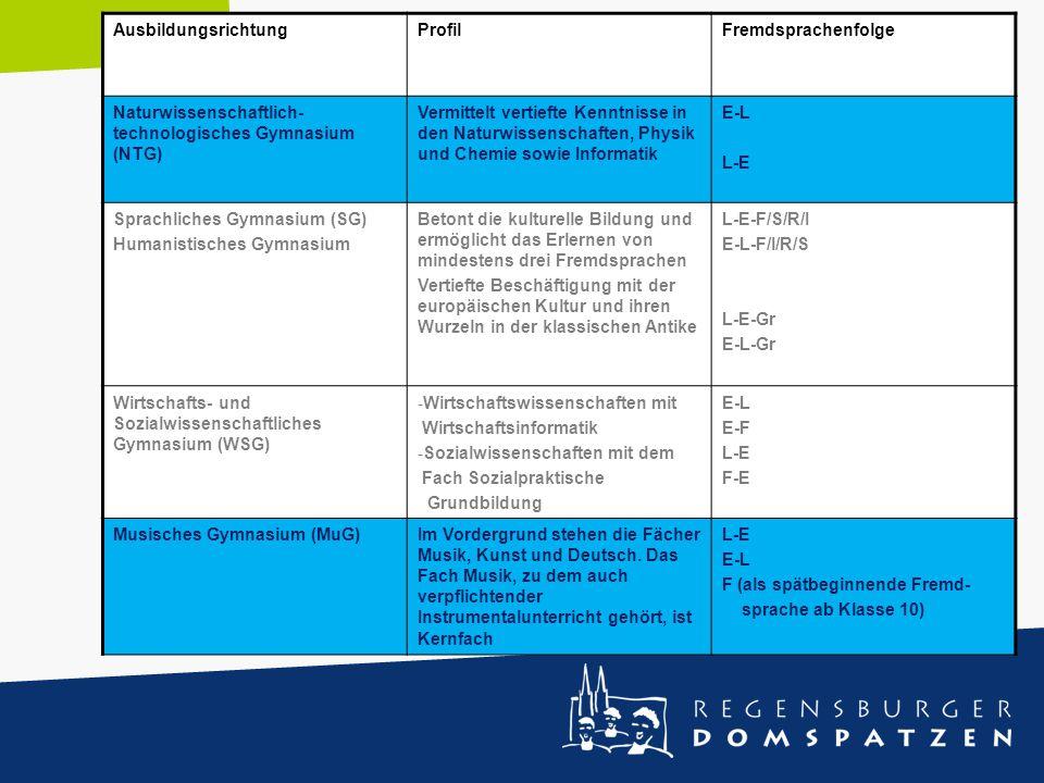 AusbildungsrichtungProfilFremdsprachenfolge Naturwissenschaftlich- technologisches Gymnasium (NTG) Vermittelt vertiefte Kenntnisse in den Naturwissens