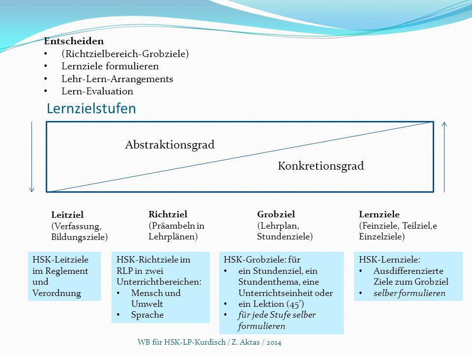 Lernzielstufen WB für HSK-LP-Kurdisch / Z. Aktas / 2014 Abstraktionsgrad Konkretionsgrad Leitziel (Verfassung, Bildungsziele) Richtziel (Präambeln in