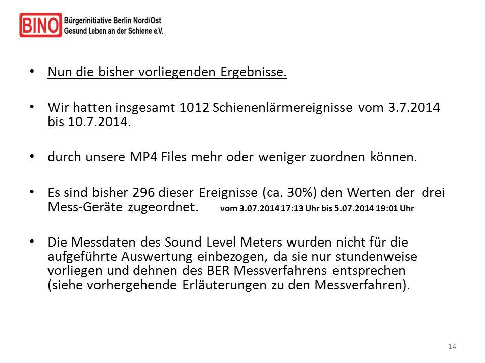 Nun die bisher vorliegenden Ergebnisse. Wir hatten insgesamt 1012 Schienenlärmereignisse vom 3.7.2014 bis 10.7.2014. durch unsere MP4 Files mehr oder