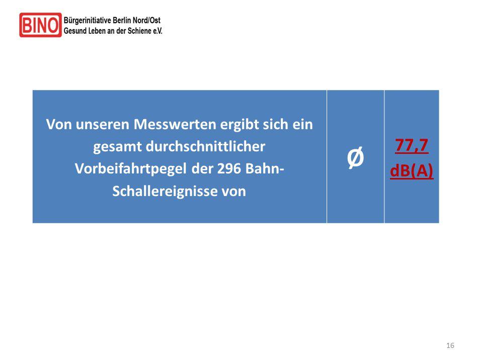 Von unseren Messwerten ergibt sich ein gesamt durchschnittlicher Vorbeifahrtpegel der 296 Bahn- Schallereignisse von Ø 77,7 dB(A) 16