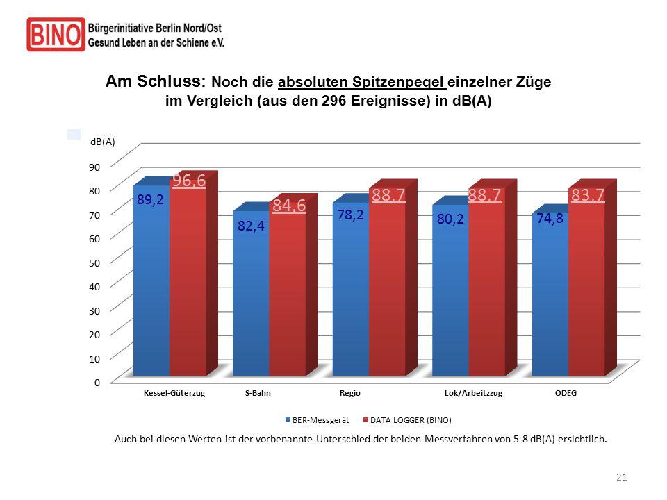 21 Am Schluss: Noch die absoluten Spitzenpegel einzelner Züge im Vergleich (aus den 296 Ereignisse) in dB(A) Auch bei diesen Werten ist der vorbenannt