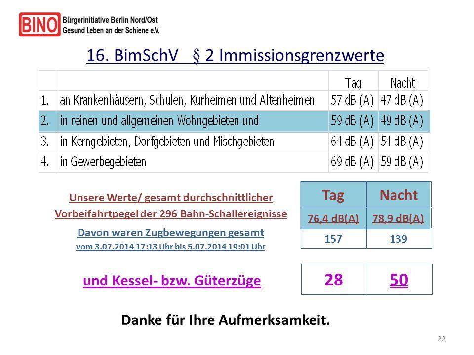 * Verwendete Fachliteratur : Fachgebiete der Technischen Akustik Technische Universität Berlin www.akustik.tu-berlin.de z.B.