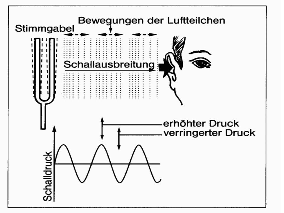 Bei Messungen werden Mikrofone zur Ermittlung des Schalldruckes verwendet.