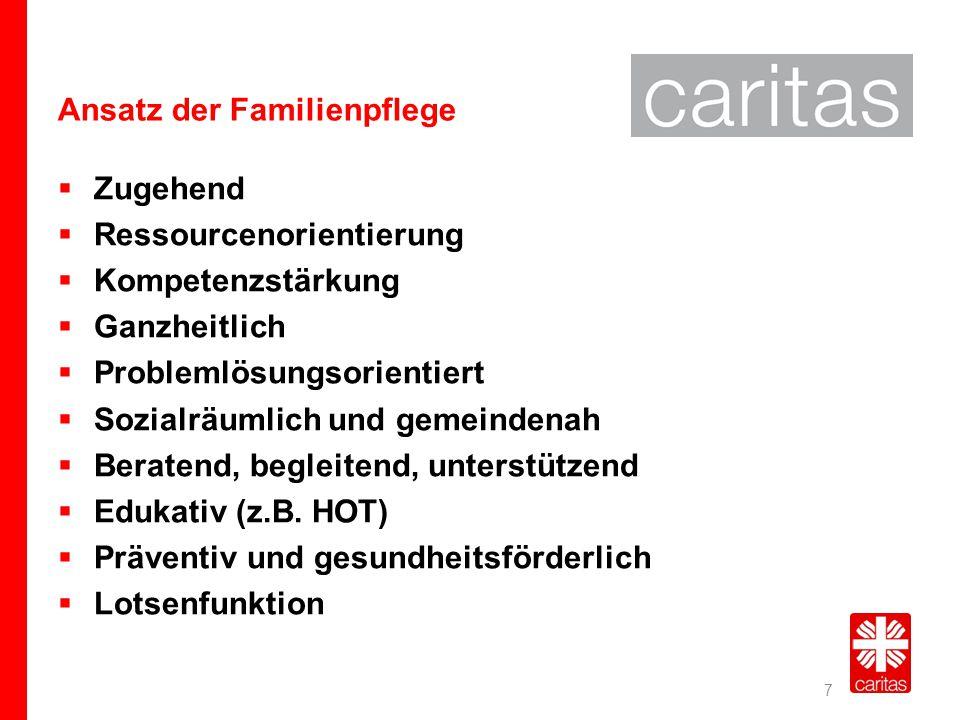 Beispiel: HOT – Haushalts- OrganisationsTraining  Projekt des Deutschen Caritasverbands, 2000-2002 unter wiss.