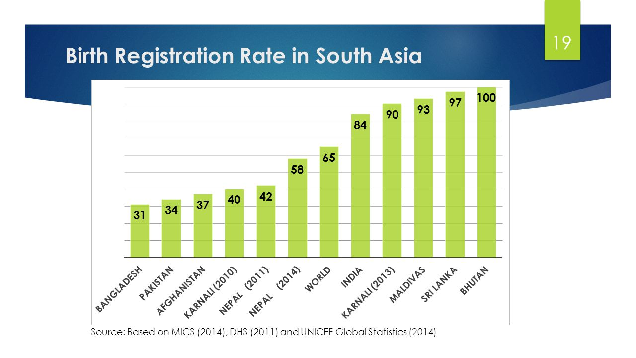 Birth Registration Rate in South Asia 19 Source: Based on MICS (2014), DHS (2011) and UNICEF Global Statistics (2014)