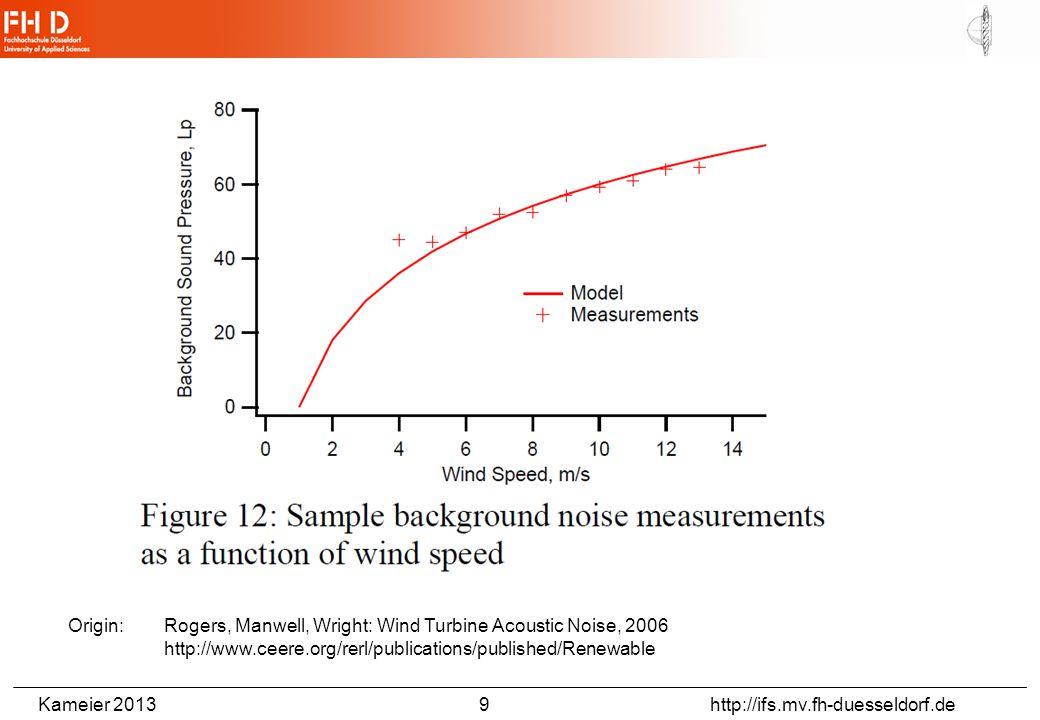 Kameier 2013 9 http://ifs.mv.fh-duesseldorf.de Origin: Rogers, Manwell, Wright: Wind Turbine Acoustic Noise, 2006 http://www.ceere.org/rerl/publicatio