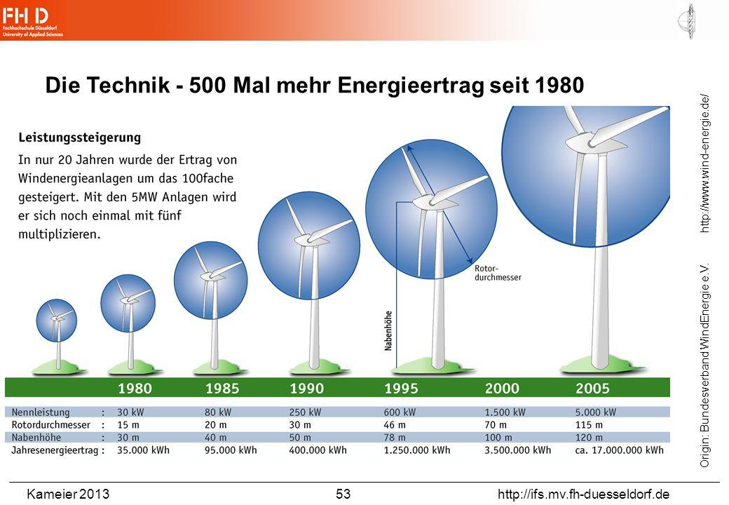 Kameier 2013 53 http://ifs.mv.fh-duesseldorf.de Die Technik - 500 Mal mehr Energieertrag seit 1980 Origin: Bundesverband WindEnergie e.V. http://www.w