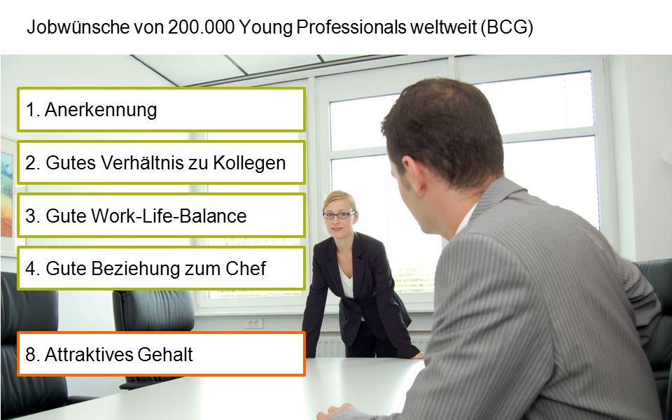 Jobwünsche von 200.000 Young Professionals weltweit (BCG) 8. Attraktives Gehalt 4. Gute Beziehung zum Chef 3. Gute Work-Life-Balance 2. Gutes Verhältn