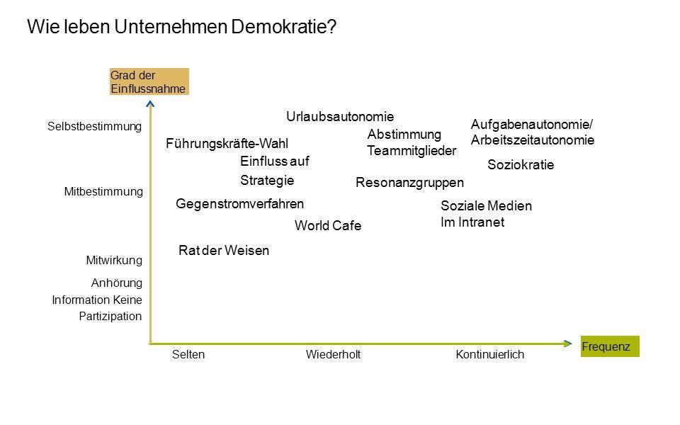 Wie leben Unternehmen Demokratie? Führungskräfte-Wahl Einfluss auf Strategie Urlaubsautonomie Abstimmung Teammitglieder Aufgabenautonomie/ Arbeitszeit