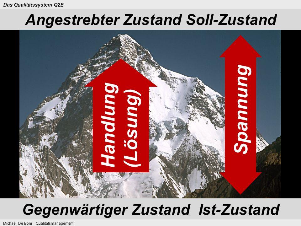 Angestrebter Zustand Soll-Zustand Gegenwärtiger Zustand Ist-Zustand Das Qualitätssystem Q2E Michael De Boni Qualitätsmanagement Handlung (Lösung) Span