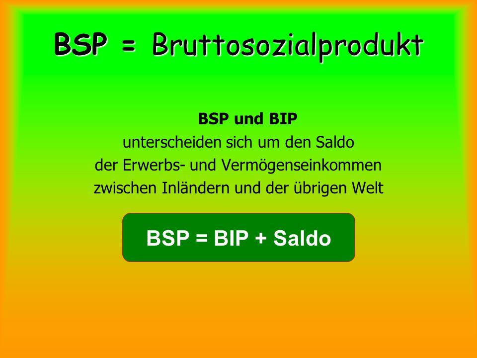 BSP = Bruttosozialprodukt BSP und BIP unterscheiden sich um den Saldo der Erwerbs- und Vermögenseinkommen zwischen Inländern und der übrigen Welt BSP = BIP + Saldo